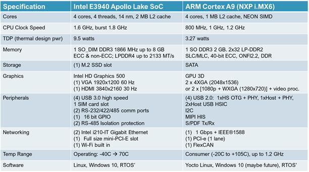 Intel ARM Comparison Chart